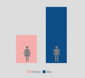 Men-women-graph-affirmative action program